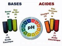 Acide base